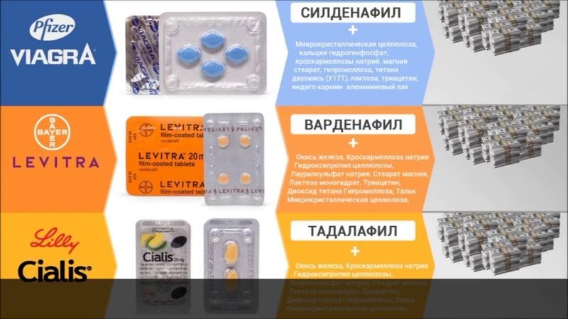 Чем отличаются Дженерики для потенции от оригинальных таблеток Виагры Сиалиса или Левитры