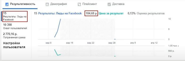 90 рублей лид из таргетированной рекламы для производства хлеба., изображение №18