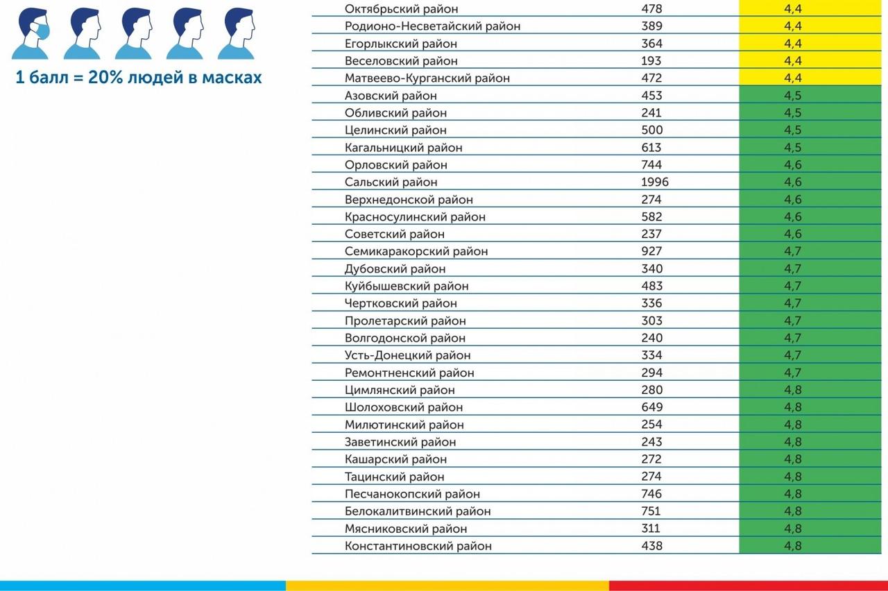 Итоги мониторинга масочного режима в Ростовской области за 1-2 июня