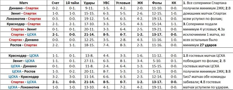 Обзор: Спартак — ЦСКА, изображение №7