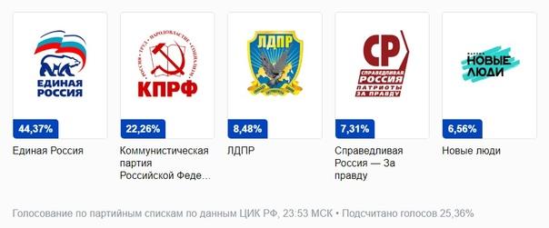 Партии, которые, после подсчета 25,36% голосов, на...
