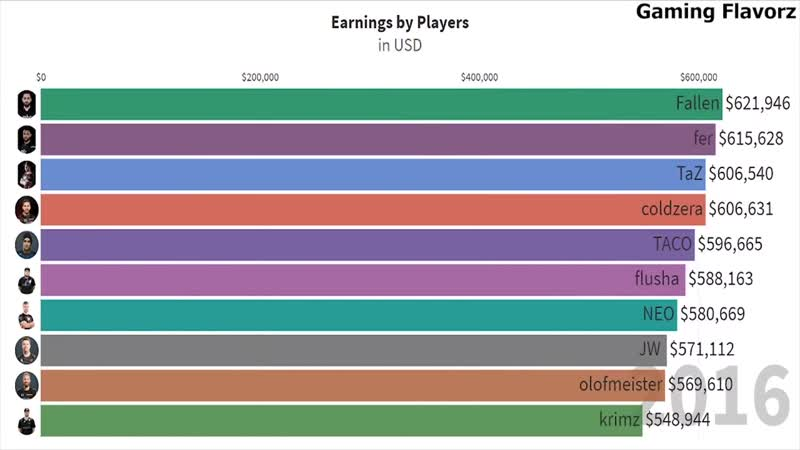 Gaming Flavorz TOP CS GO Pro Players Earnings 2012 2020